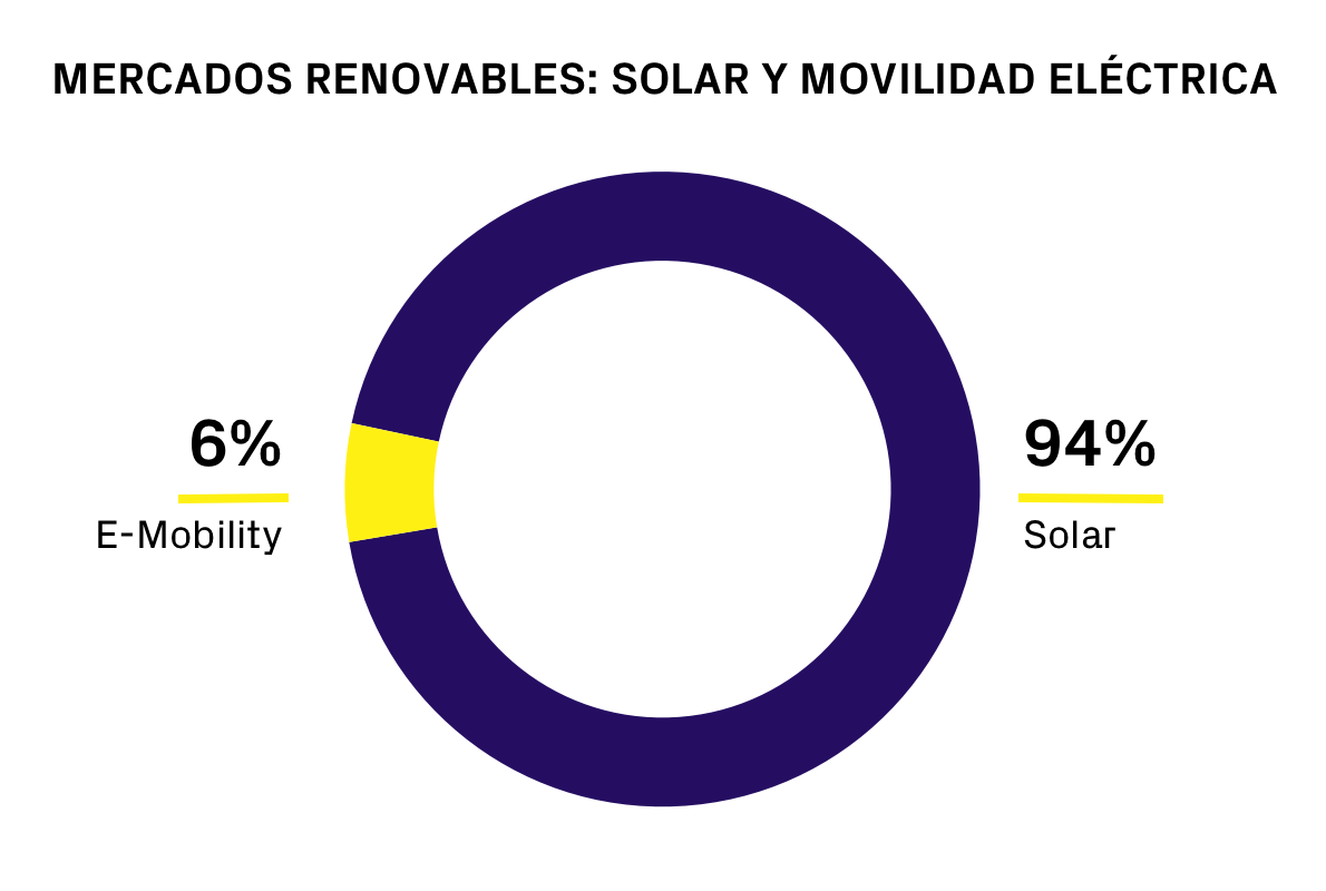 RENEWABLE MARKETS_ SOLAR & E-MOBILITY ES