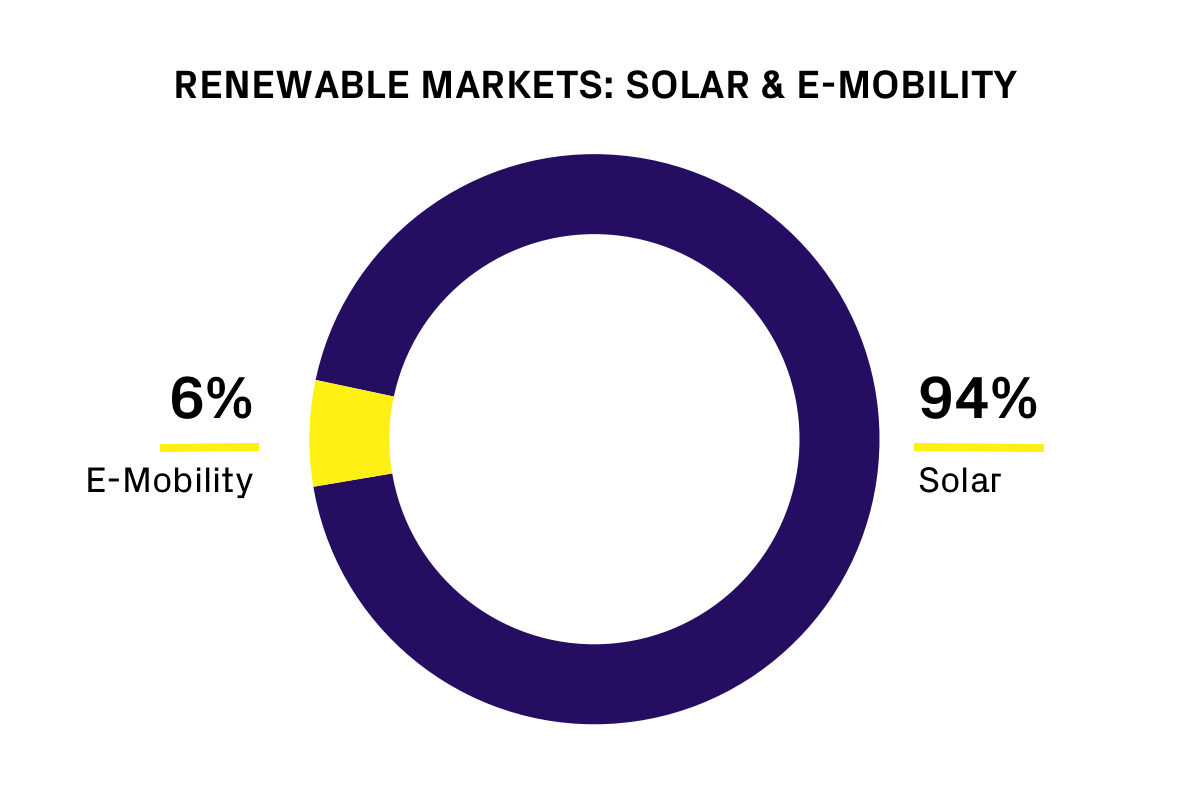 Renewable and emobility